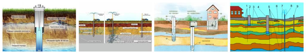 Измеряем глубину буровых работ