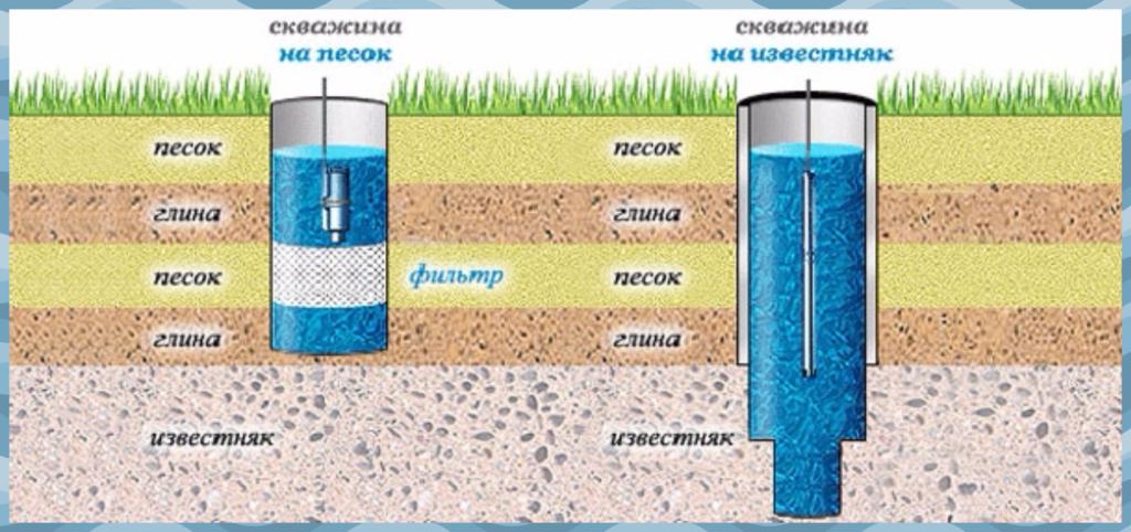 Принципы и преимущества бурения скважин на воду на песок